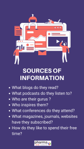 Template: Important Questions for knowing sources of Information