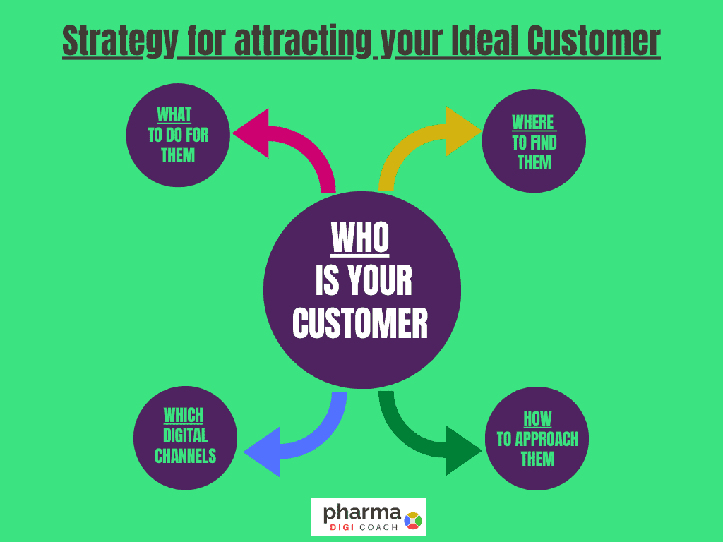 How knowing who your customer can help unfold your pharma target marketing strategy