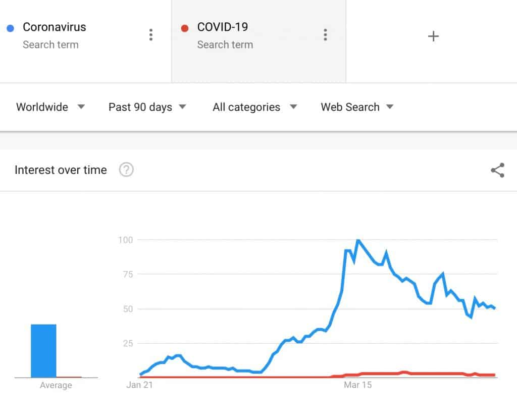 demonstration of usage of search terms coronavirus vs COVID-19 - which can be of help in pharma content marketing