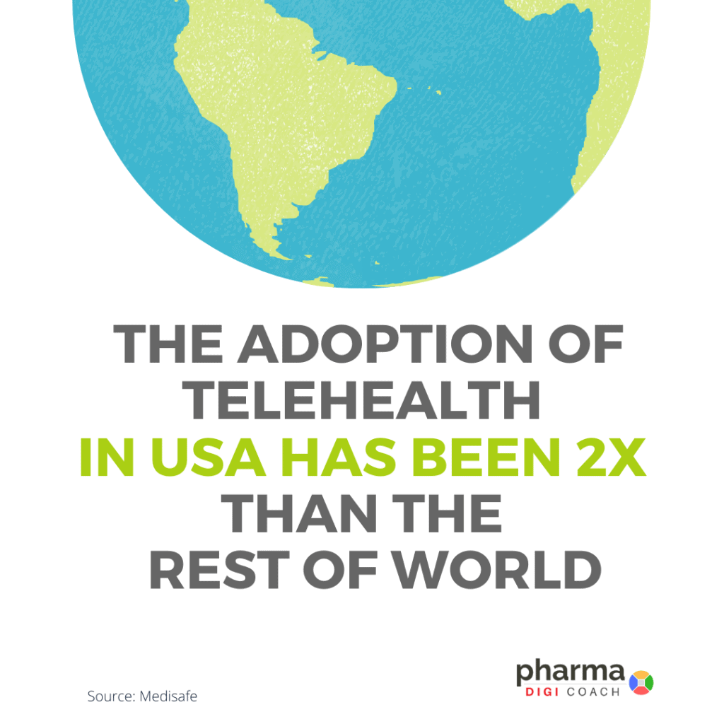 Telehealth adoption in USA has been 2 times than the rest of the world