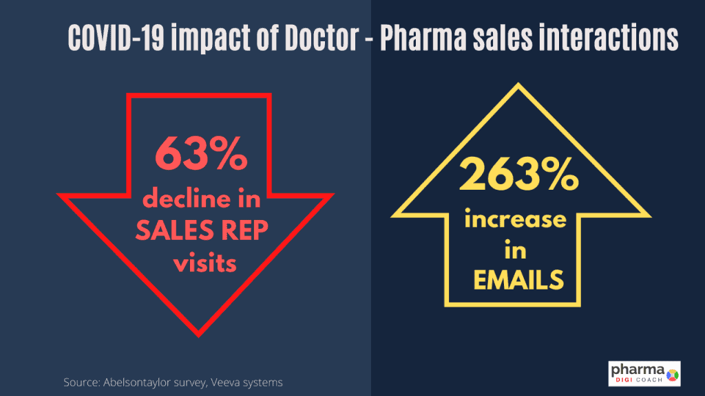 Impact of doctor and pharma sales rep interactions. 63% drop in sales visits and 263% rise in email interactions