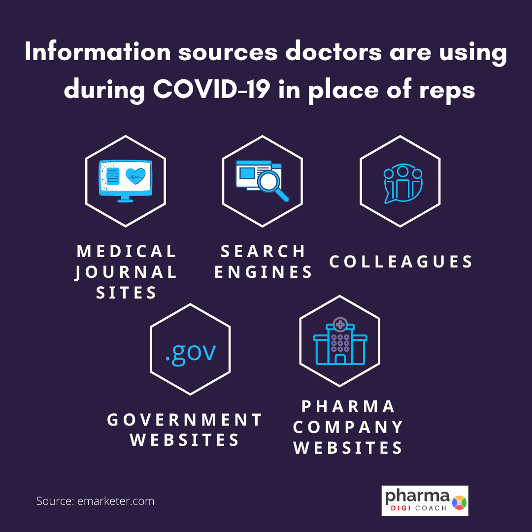 Opportunities for pharma marketing. Information sources doctors are using during COVID-19 when reps are not visiting them