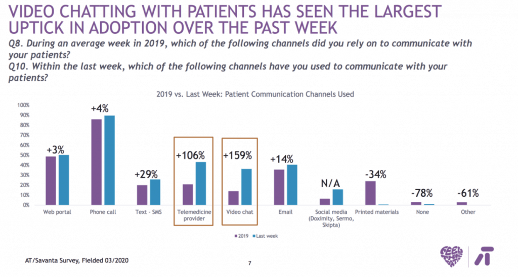 Different channels doctors are  using to communicate with their patients.