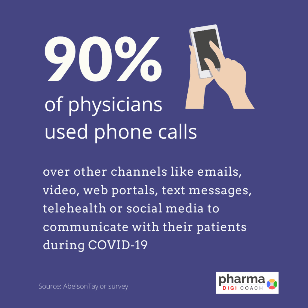 90% of medical professionals have used phone calls to communicate with their patients