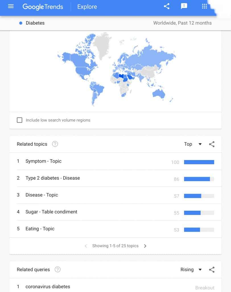 Results from using the Google trends which is relevant for pharma marketers