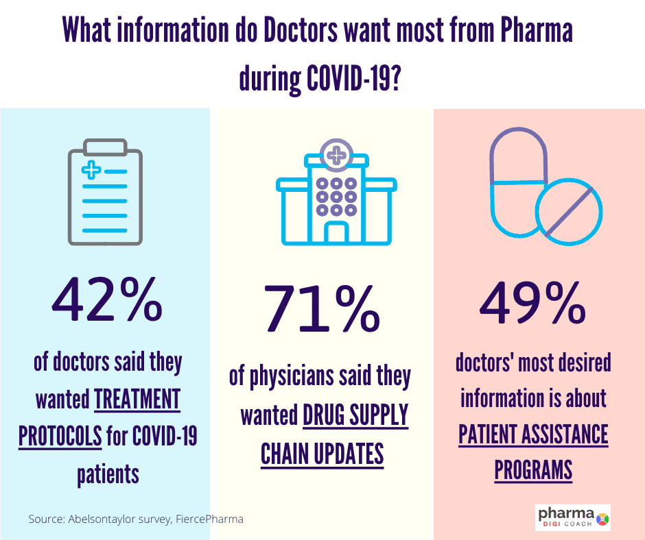 Information that doctors want from pharma industry during coronavirus