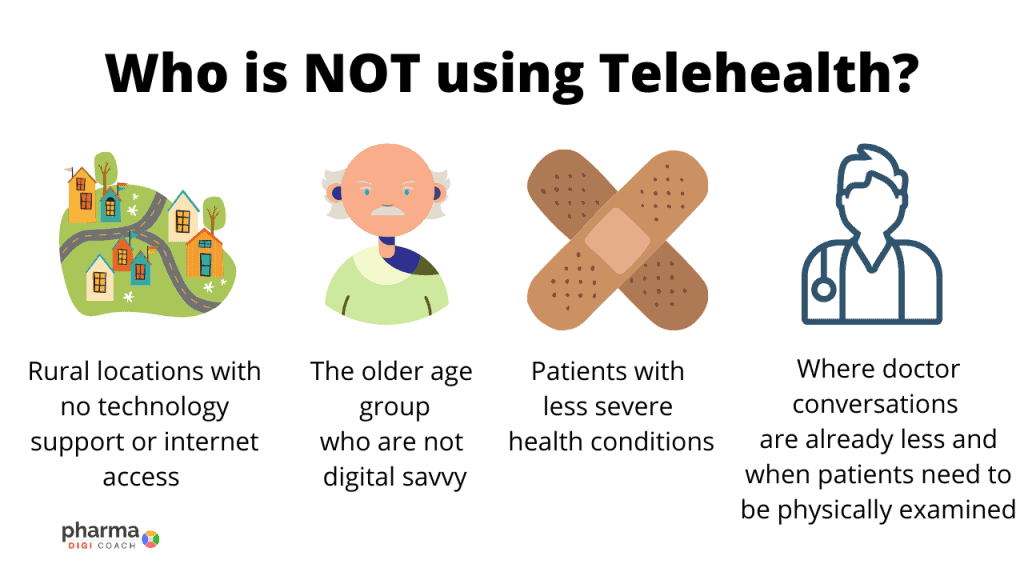 Telehealth is not being used in rural locations, by older age group, patients with less severe medical conditions and which require less doctor conversations