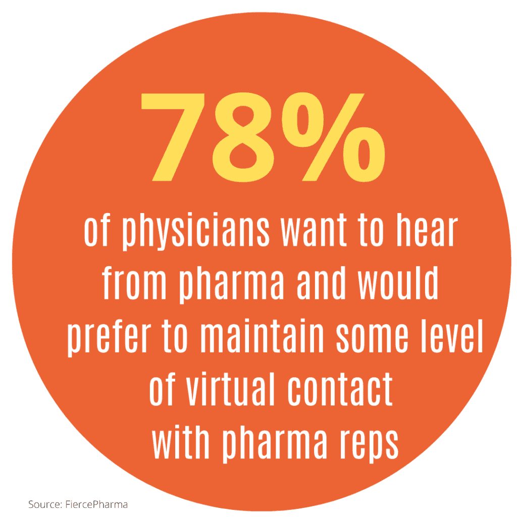 78% of medical professionals would like to maintain vurtual contact with pharma marketing representatives