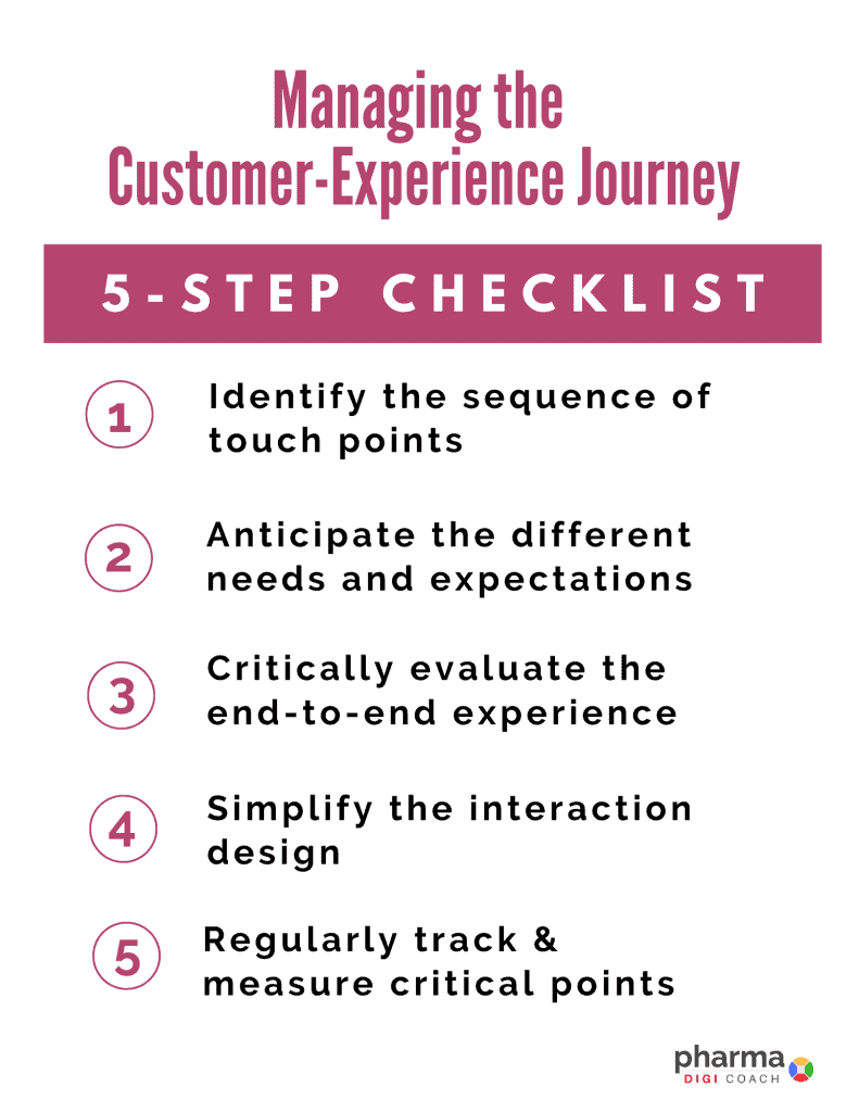 The 5- step check list tool of a pharma customer journey map