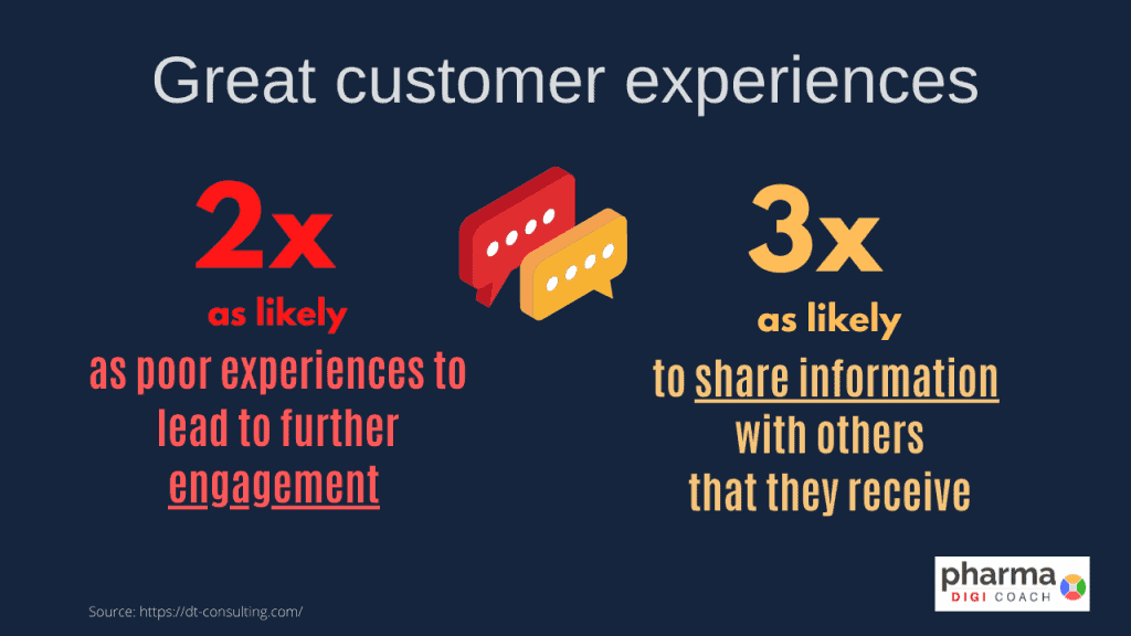 Result of great customer experience management in pharma