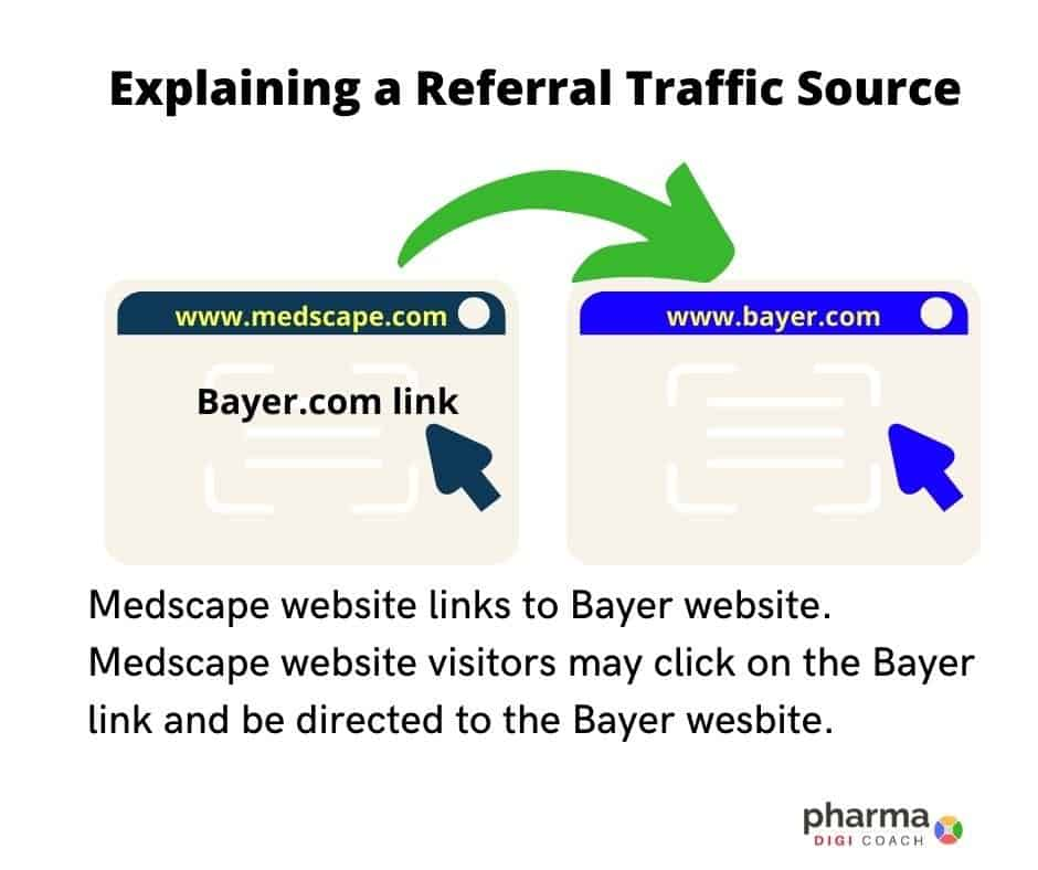 Example explaining a referral traffic Source.