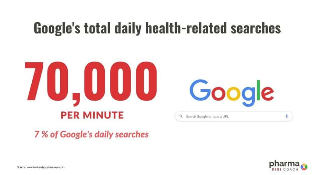 Google's daily health-related searches - pharma needs to have digital presence